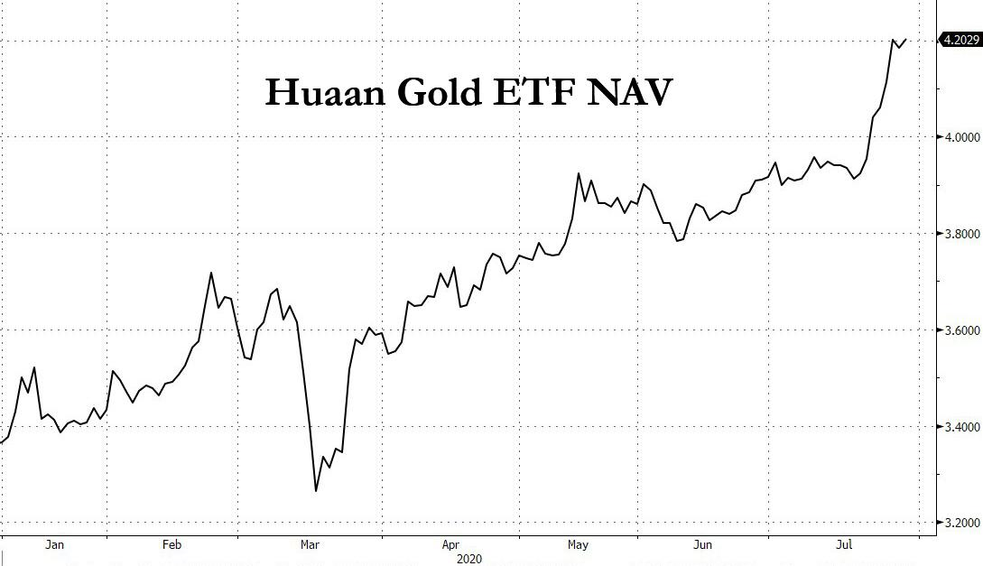Huaan%20ETF Chinese Banks Bar Clients From Buying Precious Metals
