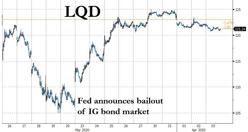 "They Fought The Fed And Lost: How Powell Triggered A ""Spectacular ..."