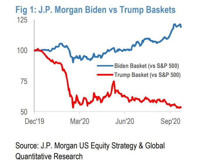 "Wall Street Begins Hedging: JPM Says Trump Victory Is ""Most Favorable Outcome"", Would Push S&P To 3,900"