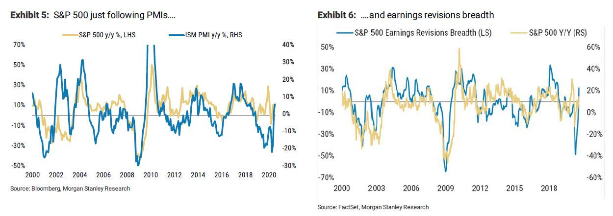 "Why Morgan Stanley Expects 10Y Yields To Be ""Much Higher"" Over The Next 3-6 Months"