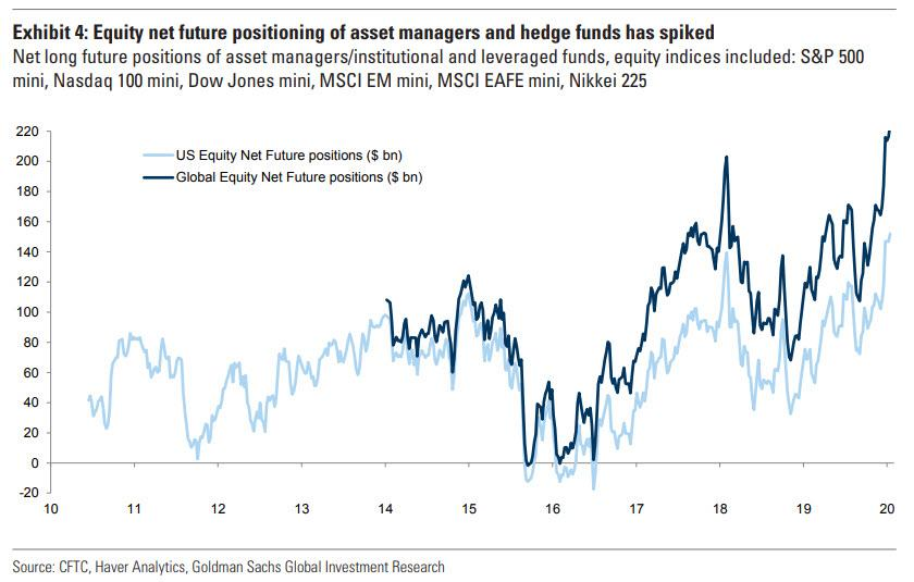"""Buying Momentum Has Fizzled Out"": Hedge Funds, CTAs Are Now All-In"