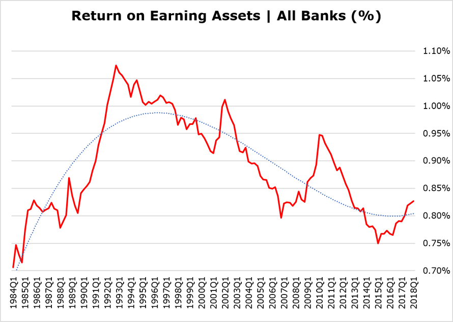 Return on Earning Assets | All US Banks ($M)