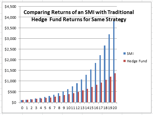 Graph comparing returns of an SMI with a hedge fund from the same strategy