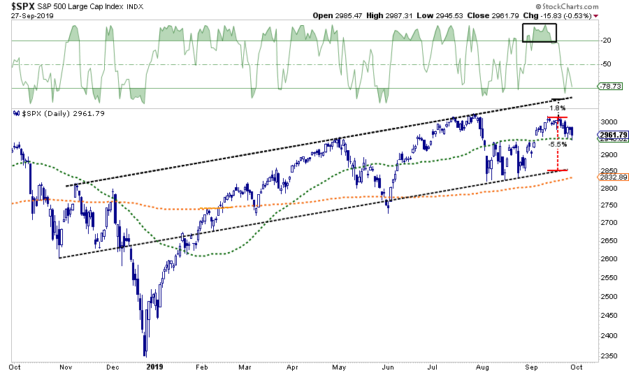 SP500-Chart1-092719.png