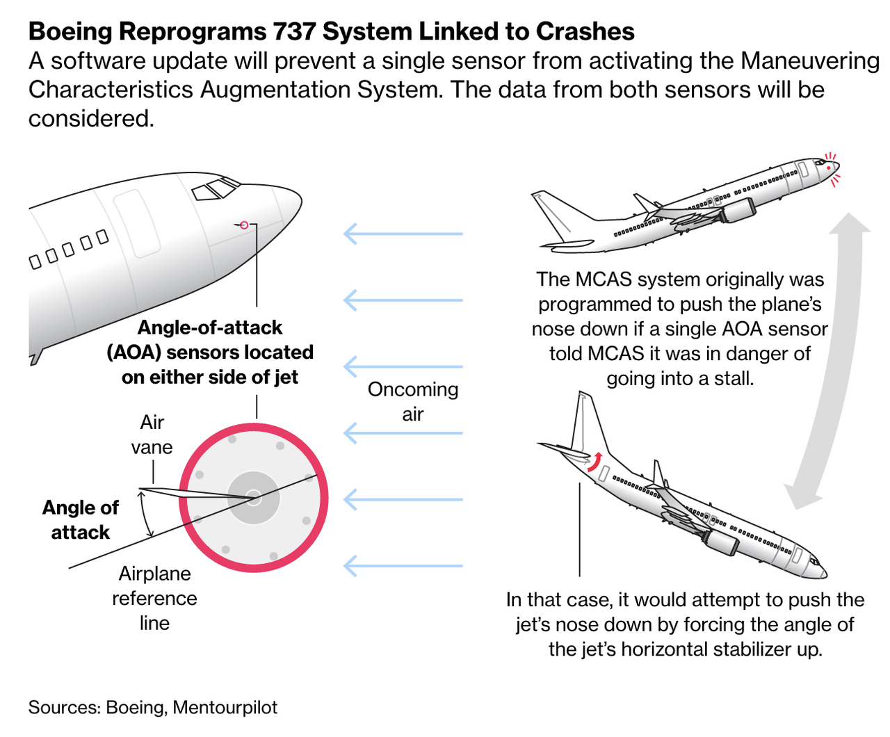 Boeing Anti-Stall Software Mistakenly Activated Before Deadly Crash, Investigators Believe