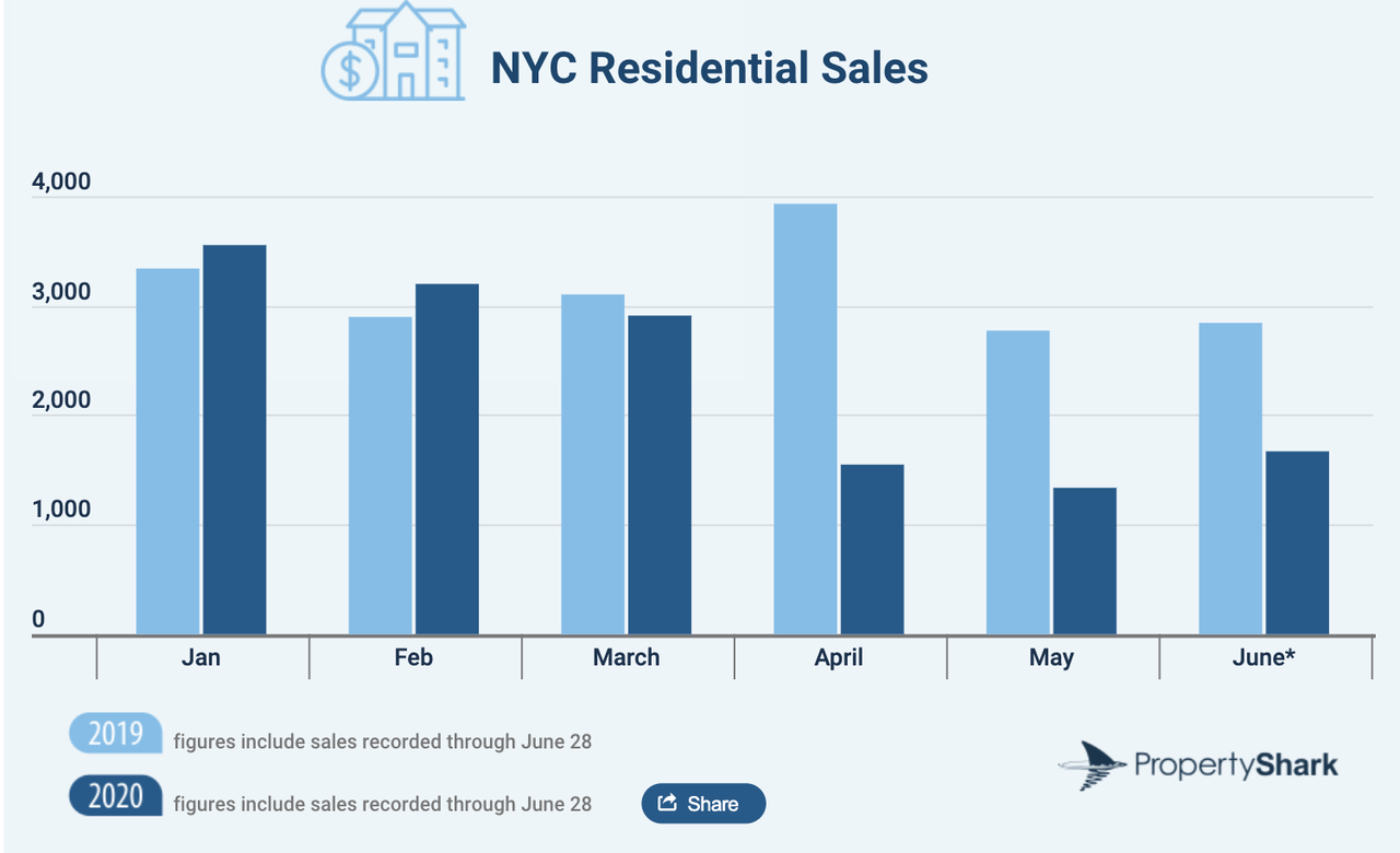 NYC Residential Sales Tumble 25% As COVID-19 Chaos Strikes In H1 2