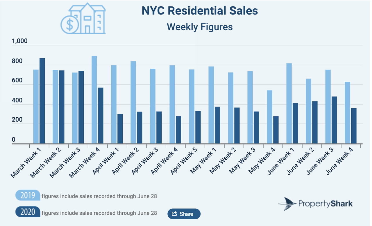 NYC Residential Sales Tumble 25% As COVID-19 Chaos Strikes In H1 3