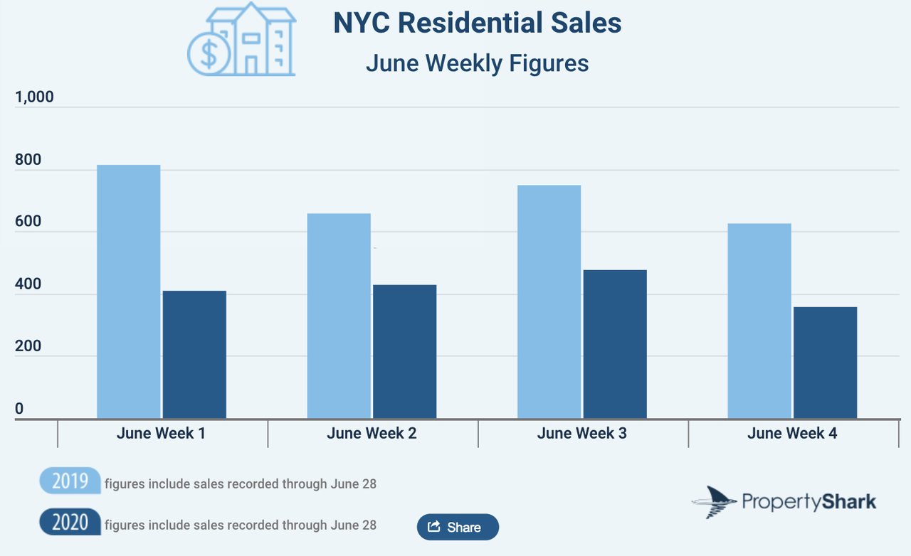 NYC Residential Sales Tumble 25% As COVID-19 Chaos Strikes In H1 4