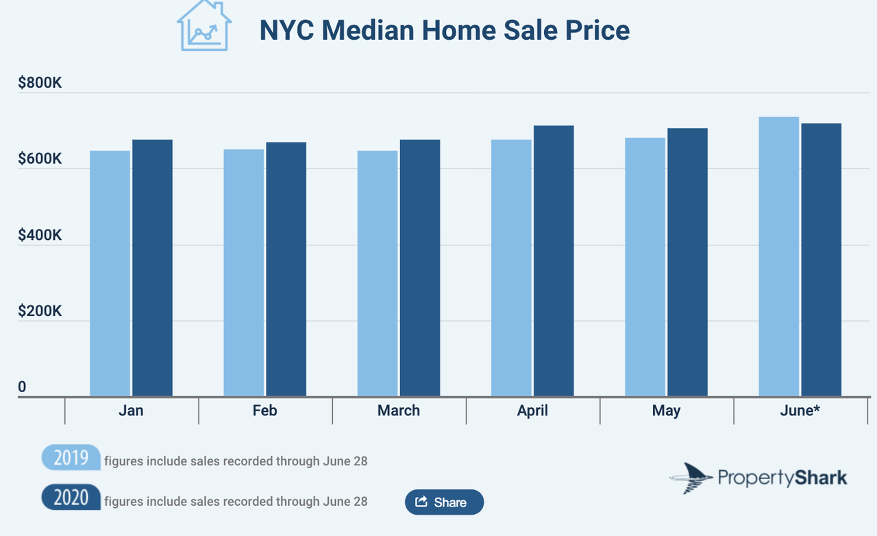NYC Residential Sales Tumble 25% As COVID-19 Chaos Strikes In H1 6