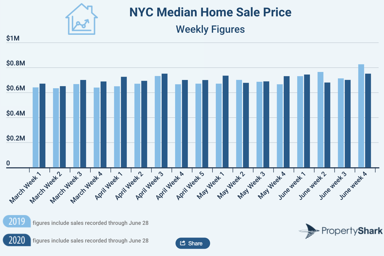 NYC Residential Sales Tumble 25% As COVID-19 Chaos Strikes In H1 5