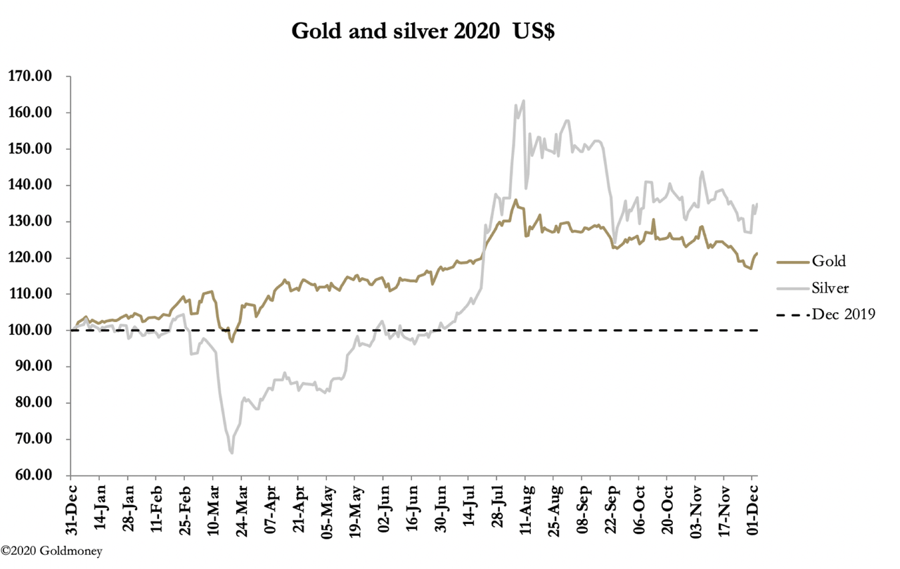 Is The Gold Sell-Off Over?