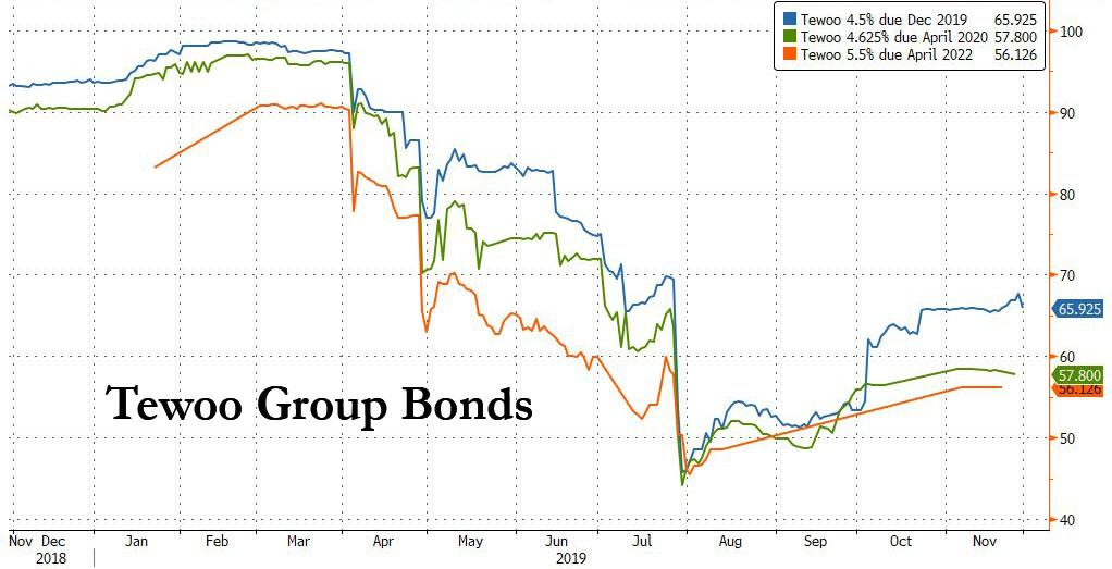 "China Braces For December D-Day: The ""Unprecedented"" Default Of A Massive State-Owned Enterprise Tewoo%20Group%20bonds"