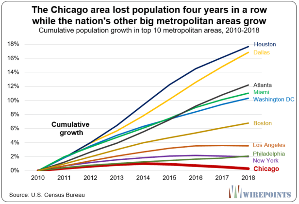 https://zh-prod-1cc738ca-7d3b-4a72-b792-20bd8d8fa069.storage.googleapis.com/s3fs-public/inline-images/The-Chicago-area-lost-population-four-years-in-a-row-616x420.png