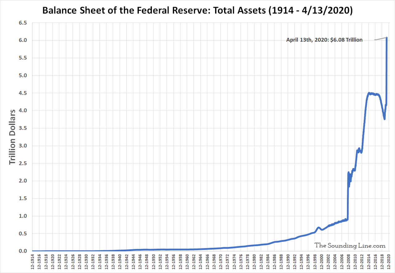 Total Assets of the Federal Reserve 1913 - 2020