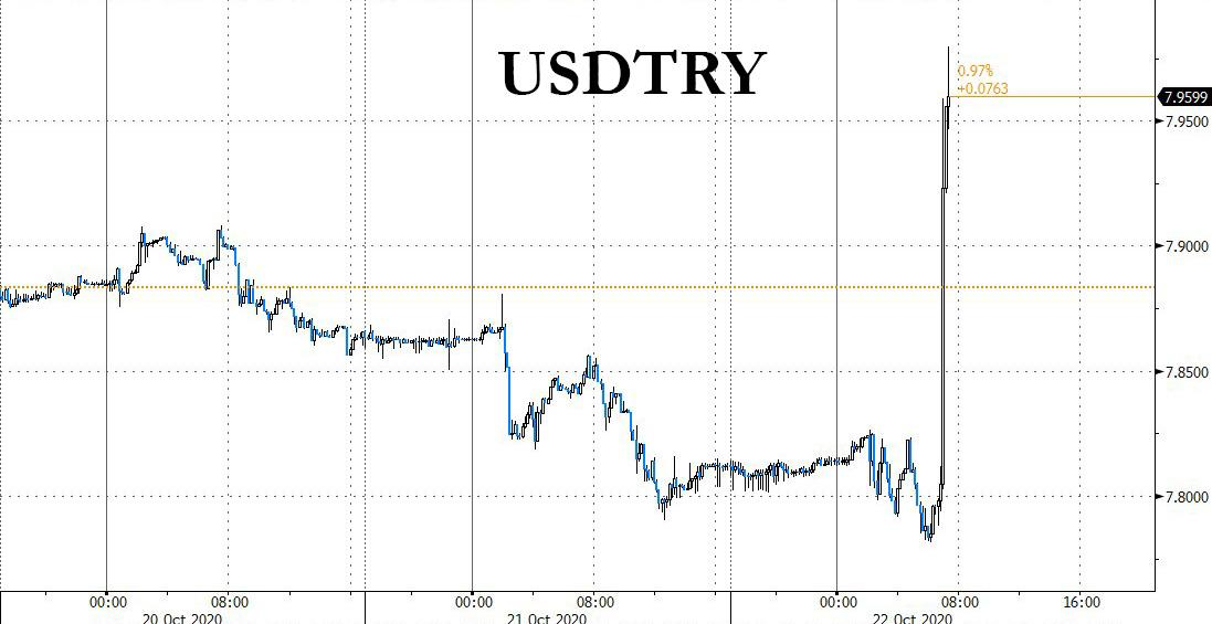 Turkish Lira Crashes To Record Low After Another Central Bank Surprise