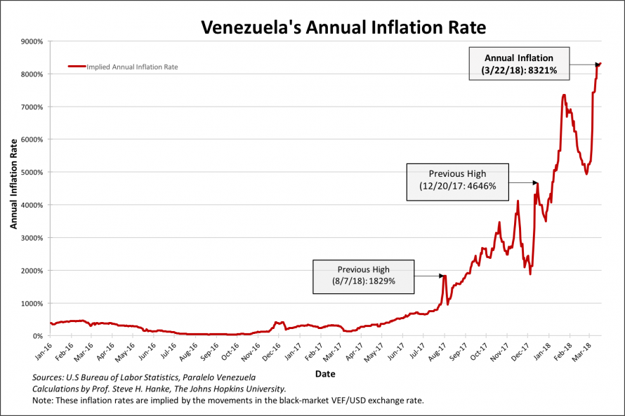 Venezuela's Annual Inflation Rate