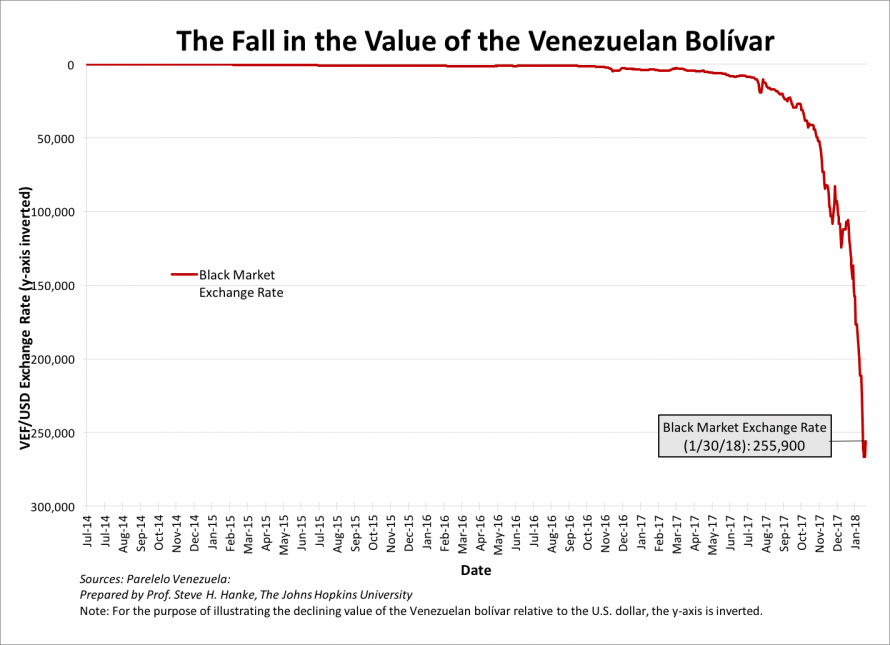 The Fall in the Value of the Venezuelan Bolivar