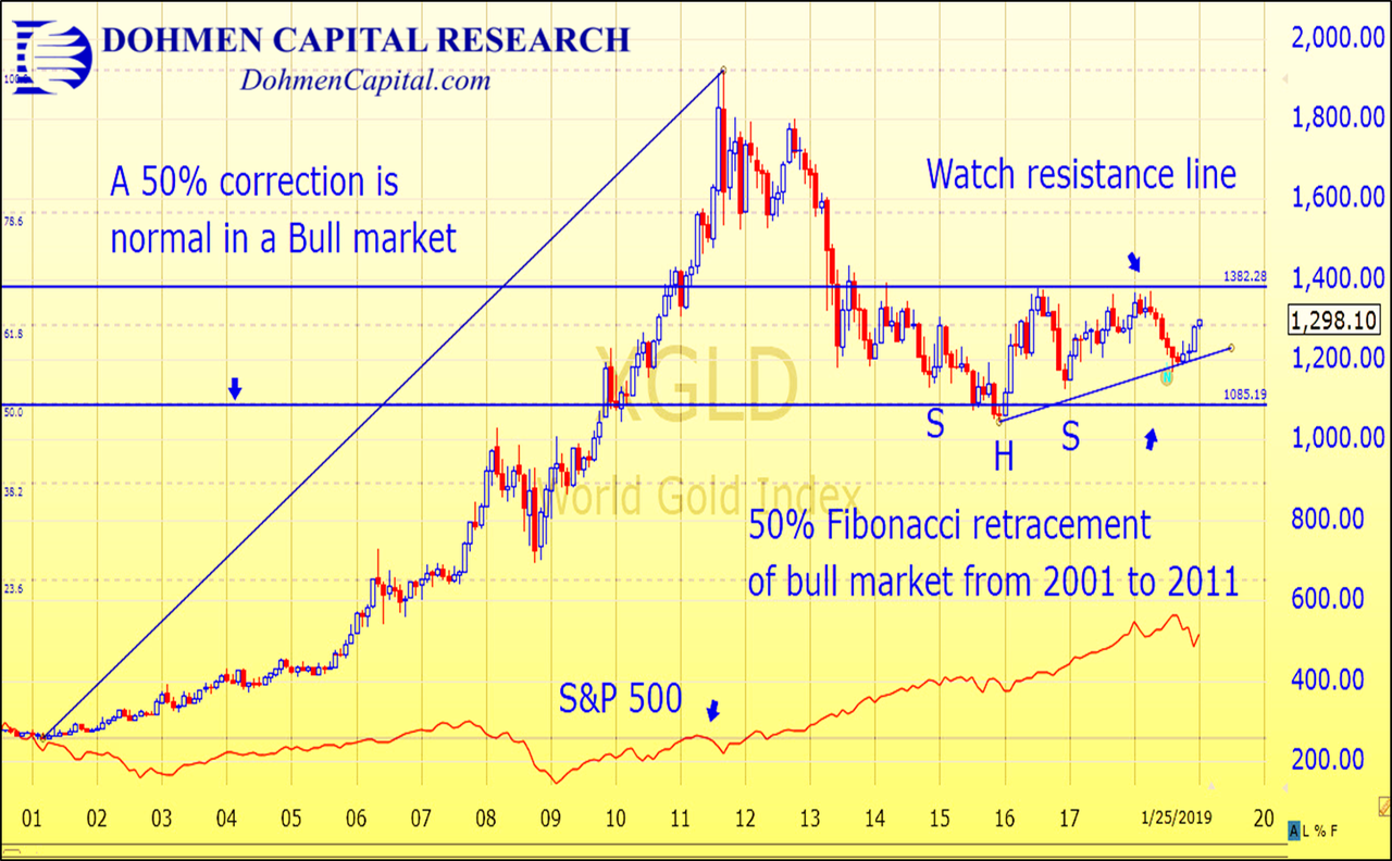 Dohmen Capital Research - Gold Bullion chart 2001 to 2019