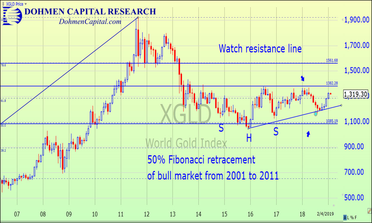 Dohmen Capital Research - Gold Bullion Chart since 2007