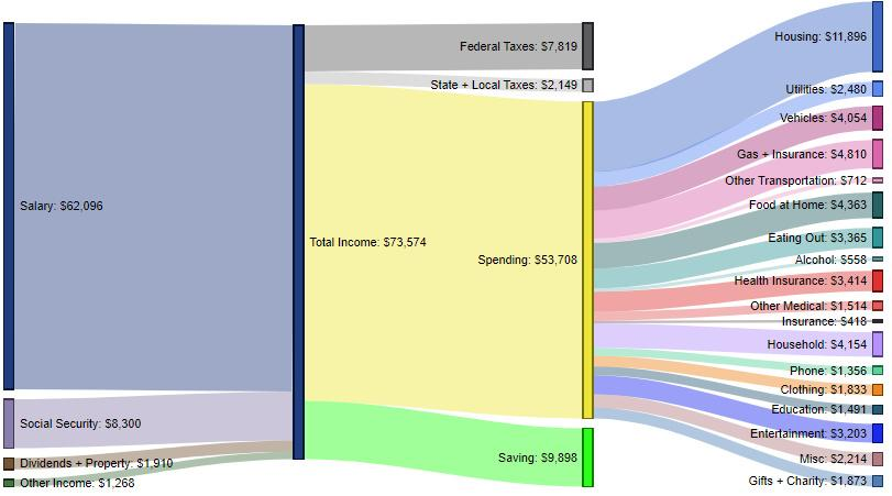 Visualizing How Americans Make And Spend Their Money