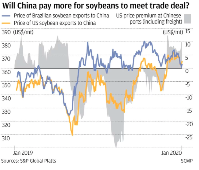 "Phase One Trade Deal ""Doomed From The Start"" As Skepticism Mounts About Purchases"