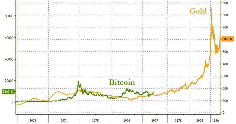 """A Long Way To Go"" - Tudor Jones Says Bitcoin Rally In ""First Inning"" As Prices Top ,000"