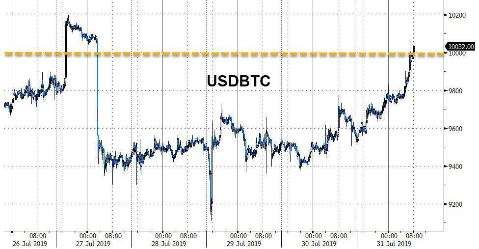 Bitcoin Surges Back Above $10,000 As Fed Rate-Cut Looms