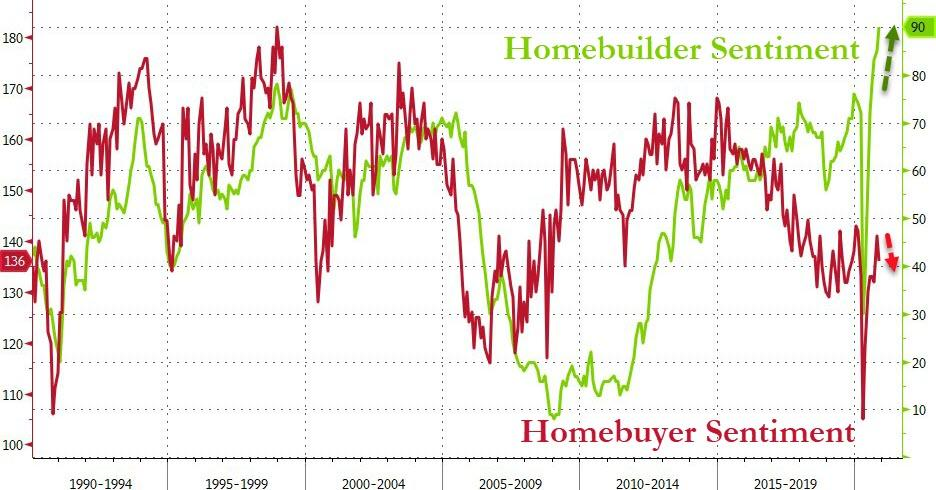 Existing Home Sales Soar To Highest In 15 Years