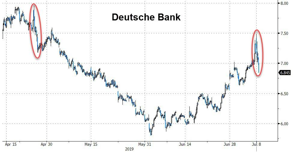 """It's Going To Be Carnage"" – Deutsche Begins Culling 18,000 Employees"