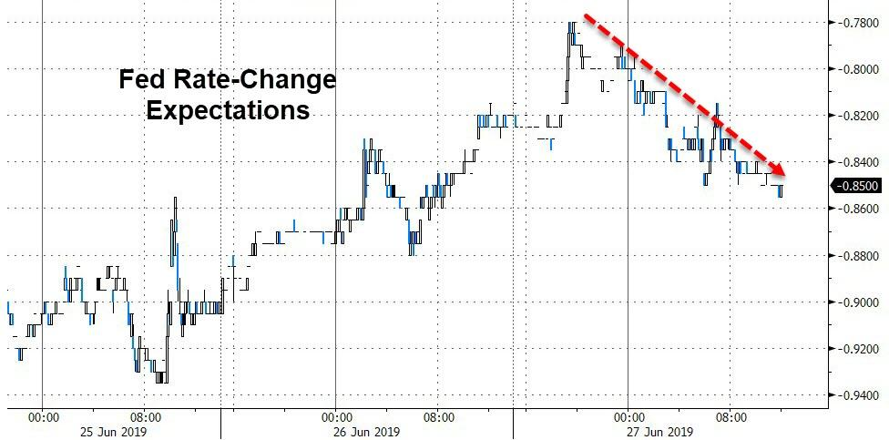 Crypto Craters But Bonds & Stocks Bid On 'Bad' Macro/Trade News