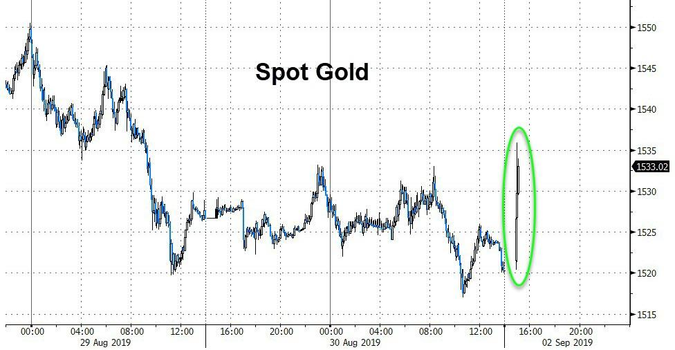 Gold Spikes, Yuan & Futures Plunge As Asia Opens After Trade