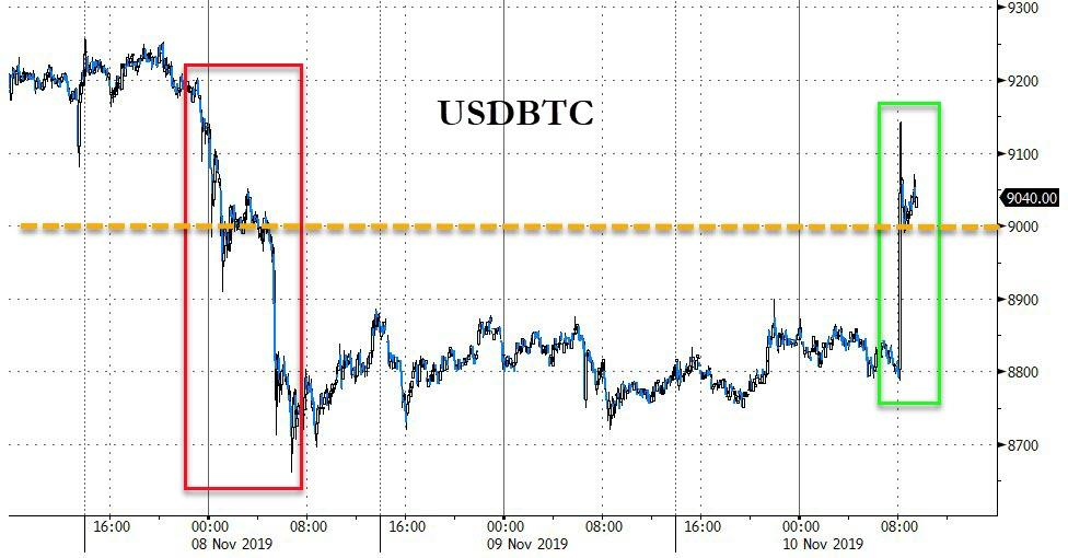 "Bitcoin Jumps Back Above $9,000 As Bobby Lee Forecasts ""Flippening"" Of Gold By 2028"