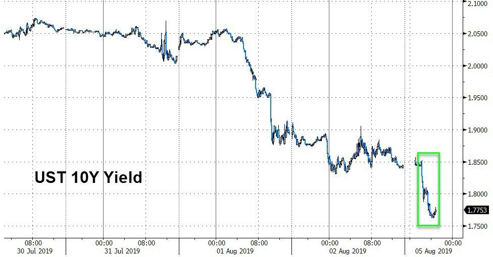 Currency War Begins: Chinese Yuan Crashes Past 7 To New Record Low