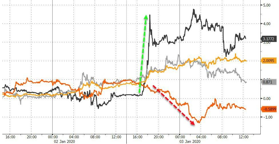 Stocks Shrug Off World War 3 Risk, But Bonds, Bullion, & Bitcoin Surge To Start The Year