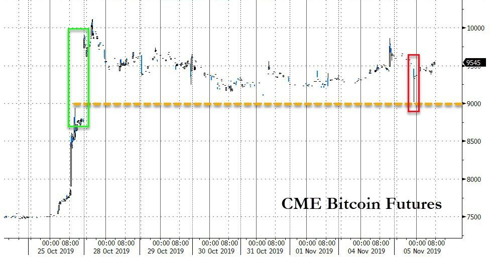 Bitcoin Flash-Crash Renews Manipulation Fears As Study Suggests One Whale Was Behind 2017 Bull Run