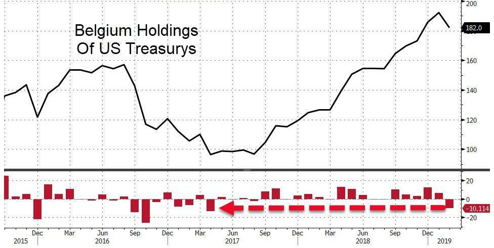 Foreigners Dump A Record $205BN In US Stocks In Past Year Bfm8BF7