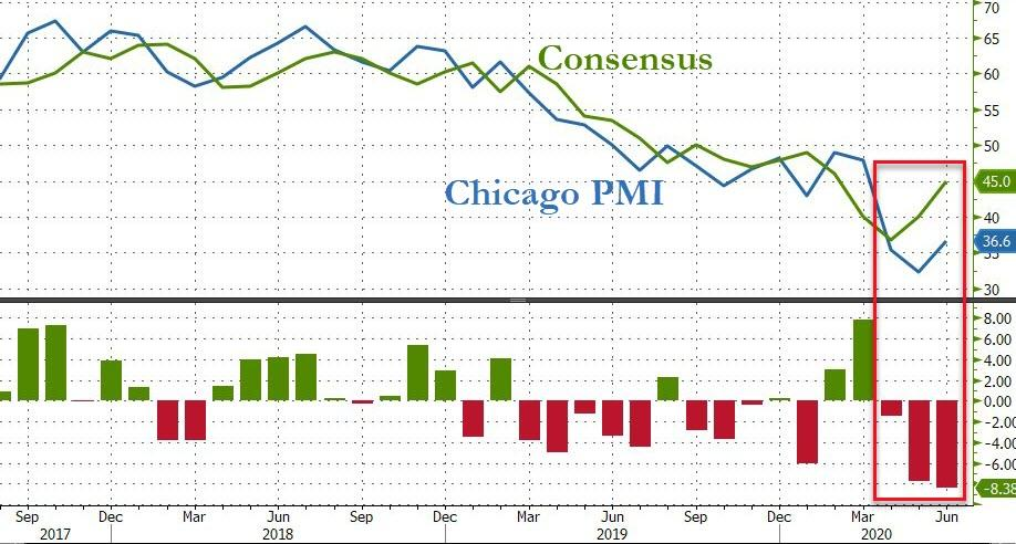 Chicago PMI Suffers Biggest Miss In 5 Years As 'V' Hope Fades