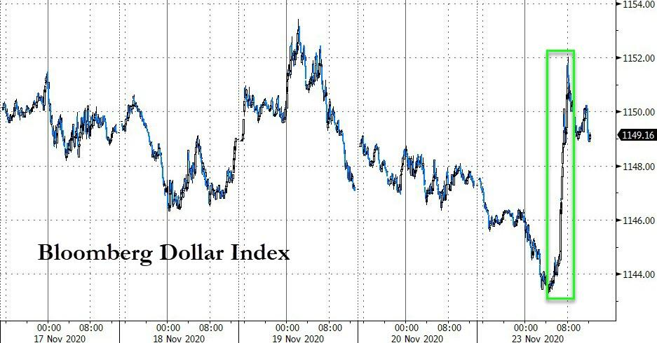 Dollar Jumps, Gold Dumps, As Massive Short-Squeeze Sends 'Greed' Near 2020 Highs