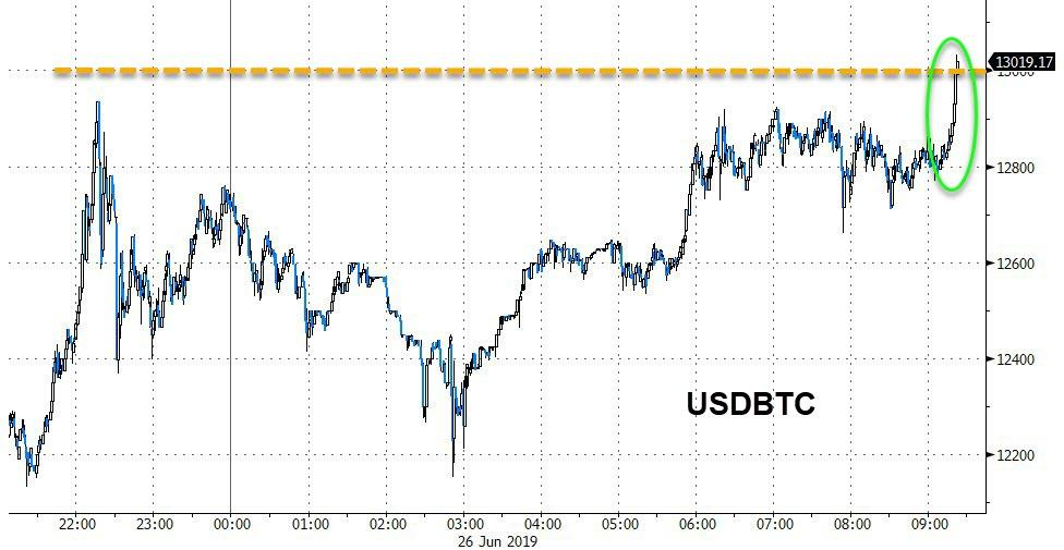 Bitcoin Explodes Above $13,000 For First Since Jan 2018 And