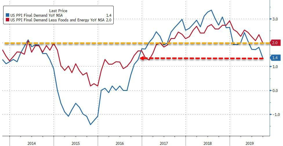US Producer Prices Unexpectedly Plunge In September - Biggest Drop Since 2015 - The Reports