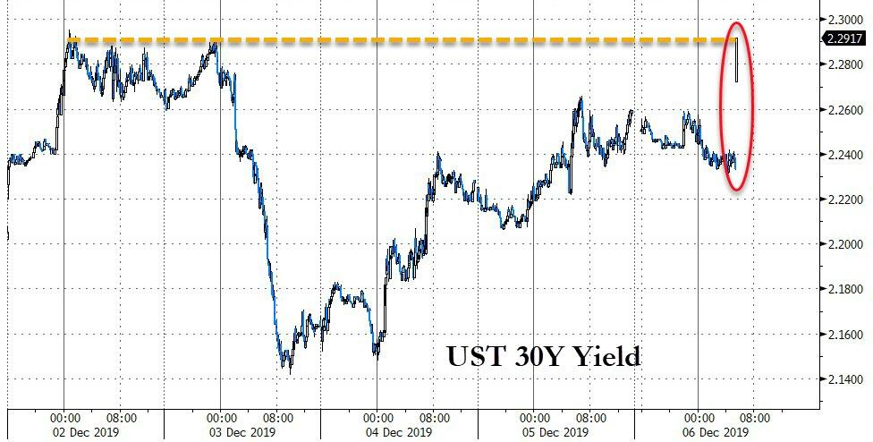 Stocks, Dollar, & Bond Yields Surge After Huge Jobs Beat