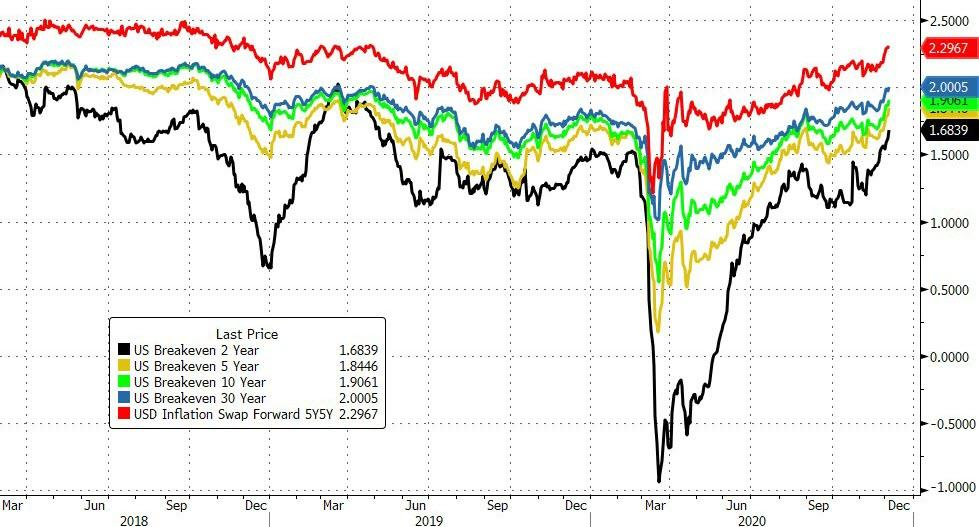 Breakeven Inflation Is Breaking Out