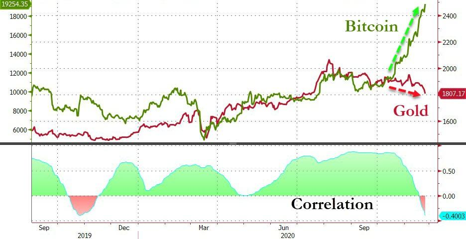 Dow, S&P, & Bitcoin Soar To Record Close As Dollar & Gold Sink | Zero Hedge