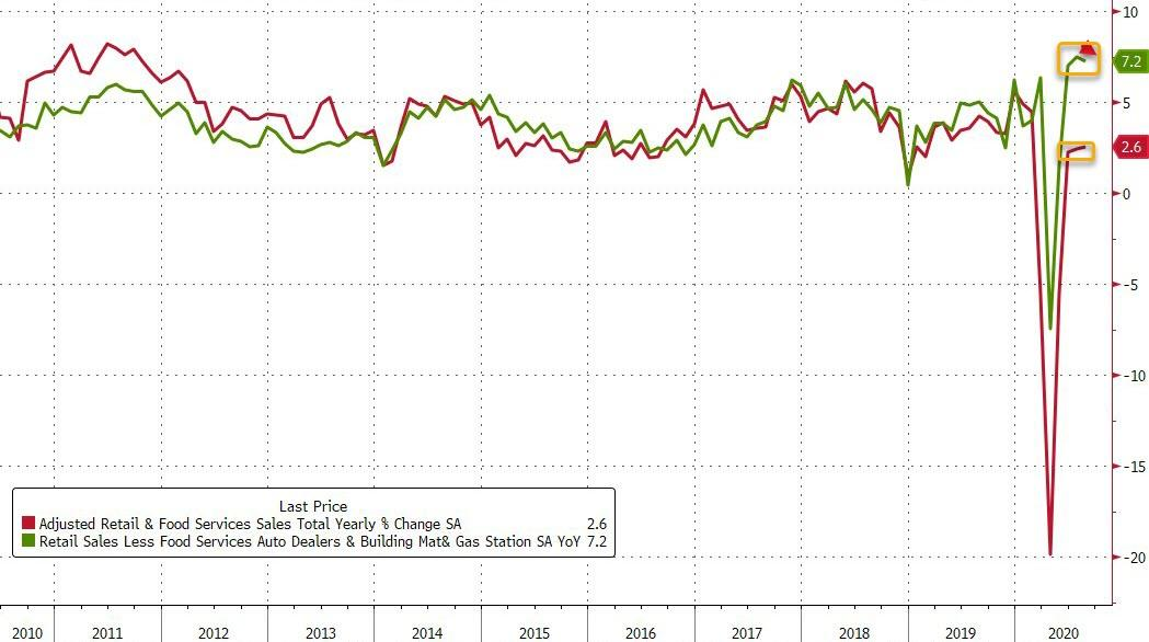 US Retail Sales Disappoint, Online Spending Growth Hits A Wall As Government Handouts End