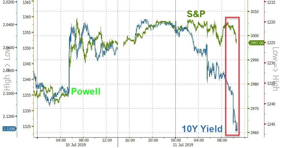 Disastrous Bond Auction Sparks Rate-Rout Selloff In Stocks - The Reports