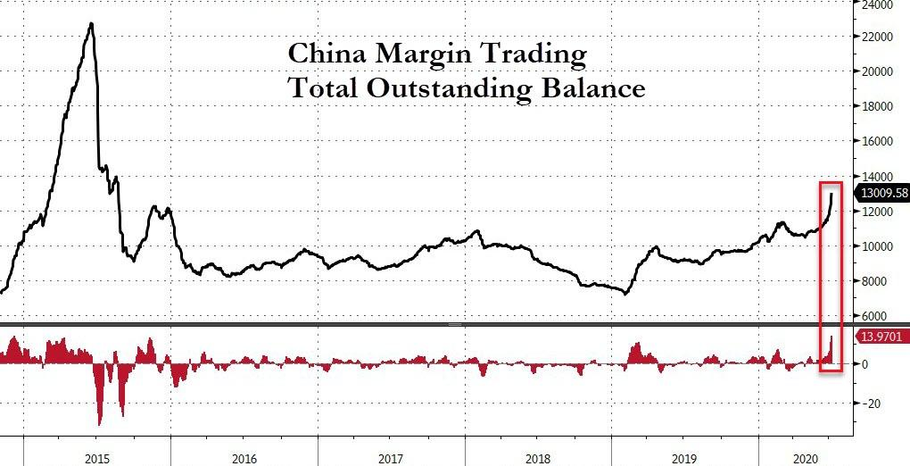 Is China's Stock Market Bubble Simply A Massive Reverse-Robin-Hood Scheme To Bail Out The Rich?