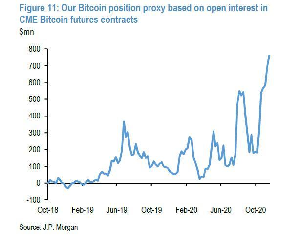 JPMorgan Admits It Was Wrong About End Of Bitcoin Bull Run, Renews 0,000-Plus Price Forecast