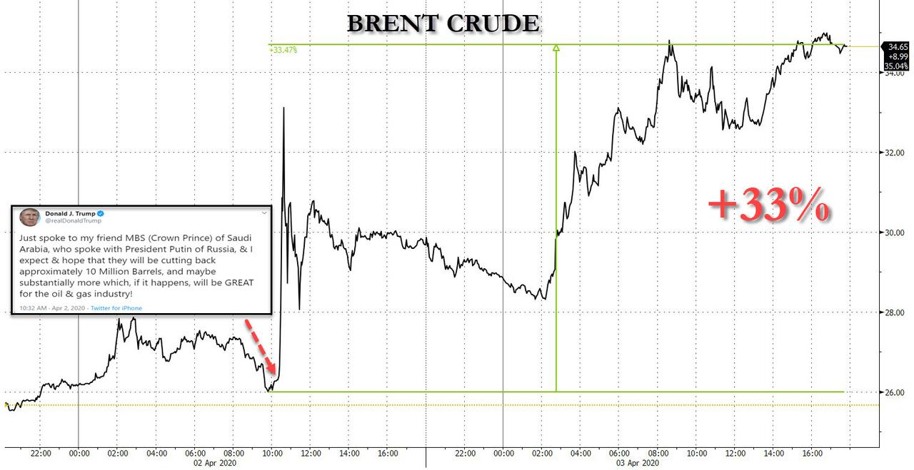 After Record Rally, Oil Faces Collapse As New Feud Erupts Between Saudis And Russia; Monday OPEC+ Meeting Cancelled