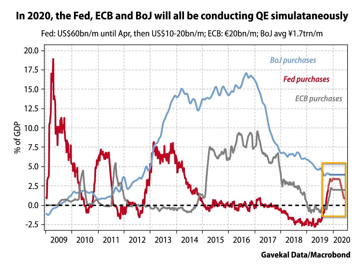 Central Bank Liquidity Firehose Turns Wall Street Most Pessimistic In 15 Years
