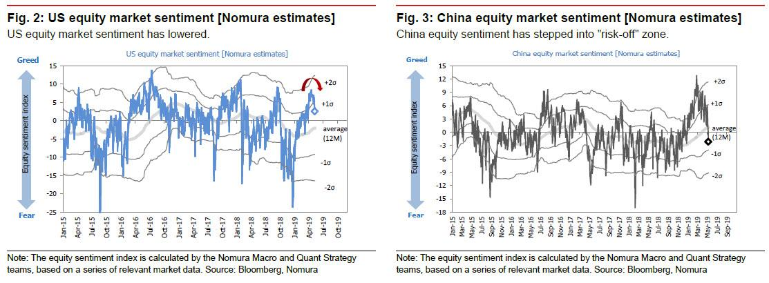 "Nomura Quant: ""Any Market Rebound Should Be Faded"""